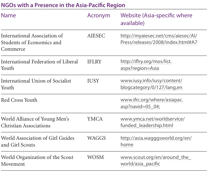 International NGOs in Asia