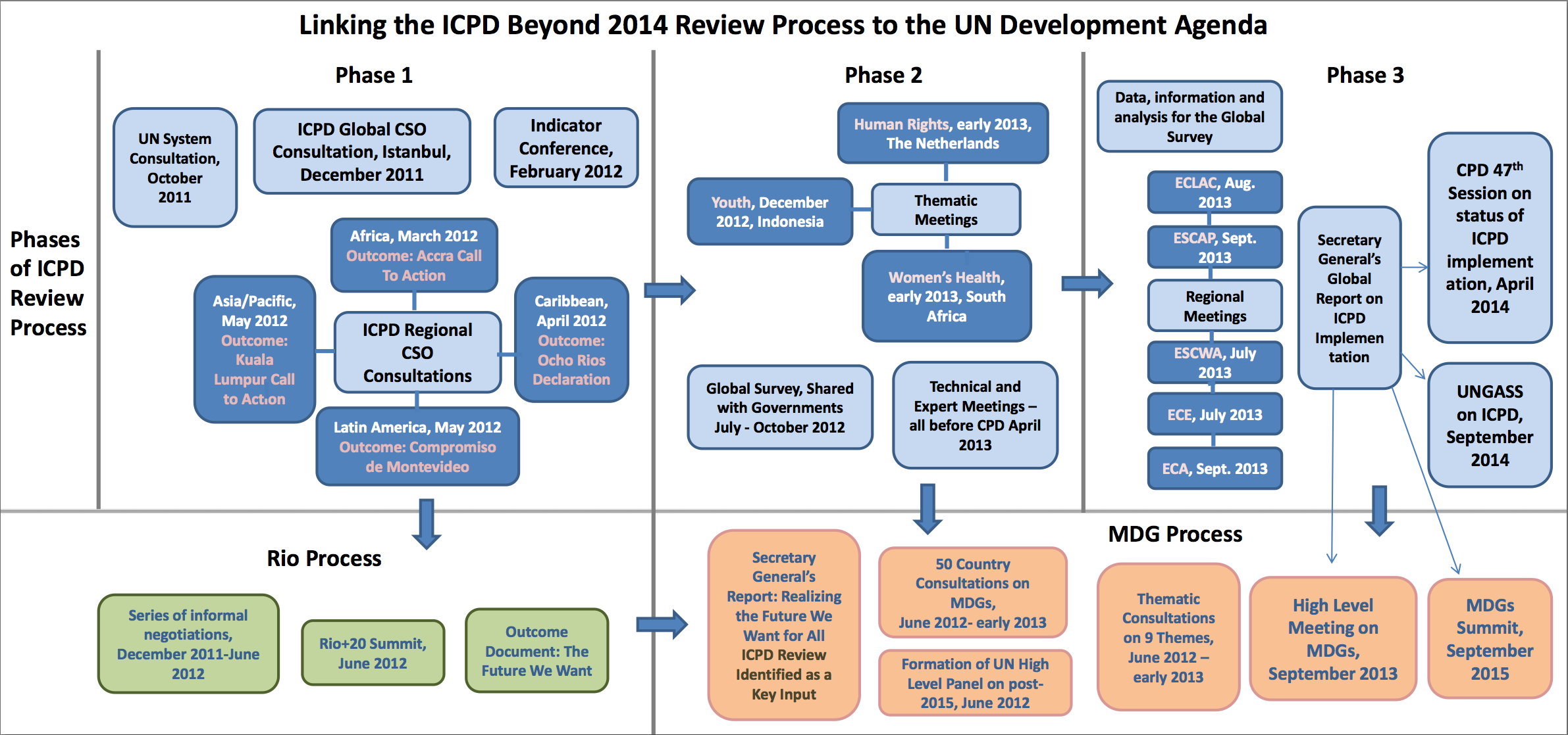 ICPD Beyond 2014 and the Development Framework