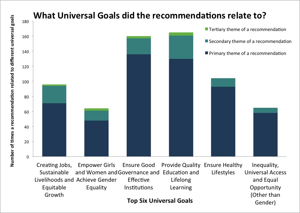 Graph1_Top 5 Universal Goals plus Inequality