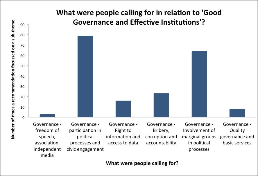 Graph2_Good Governance