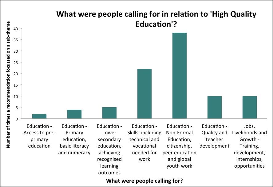Graph3_High Quality Education