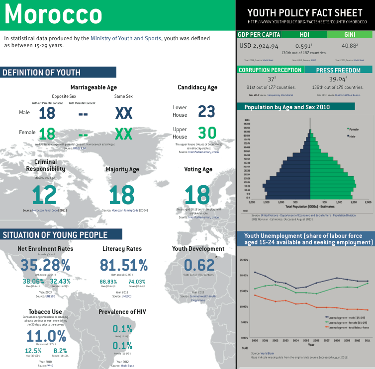 Morocco Fact Sheet PDF