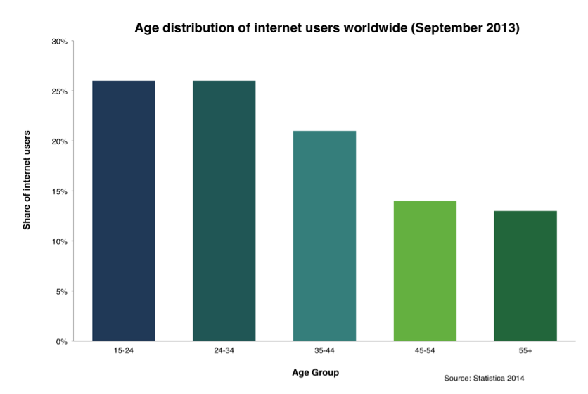 Age distribution of internet users worldwide