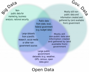 Figure 1: Big Data, Open Data, Government Data (Adapted from Gurin 2014)