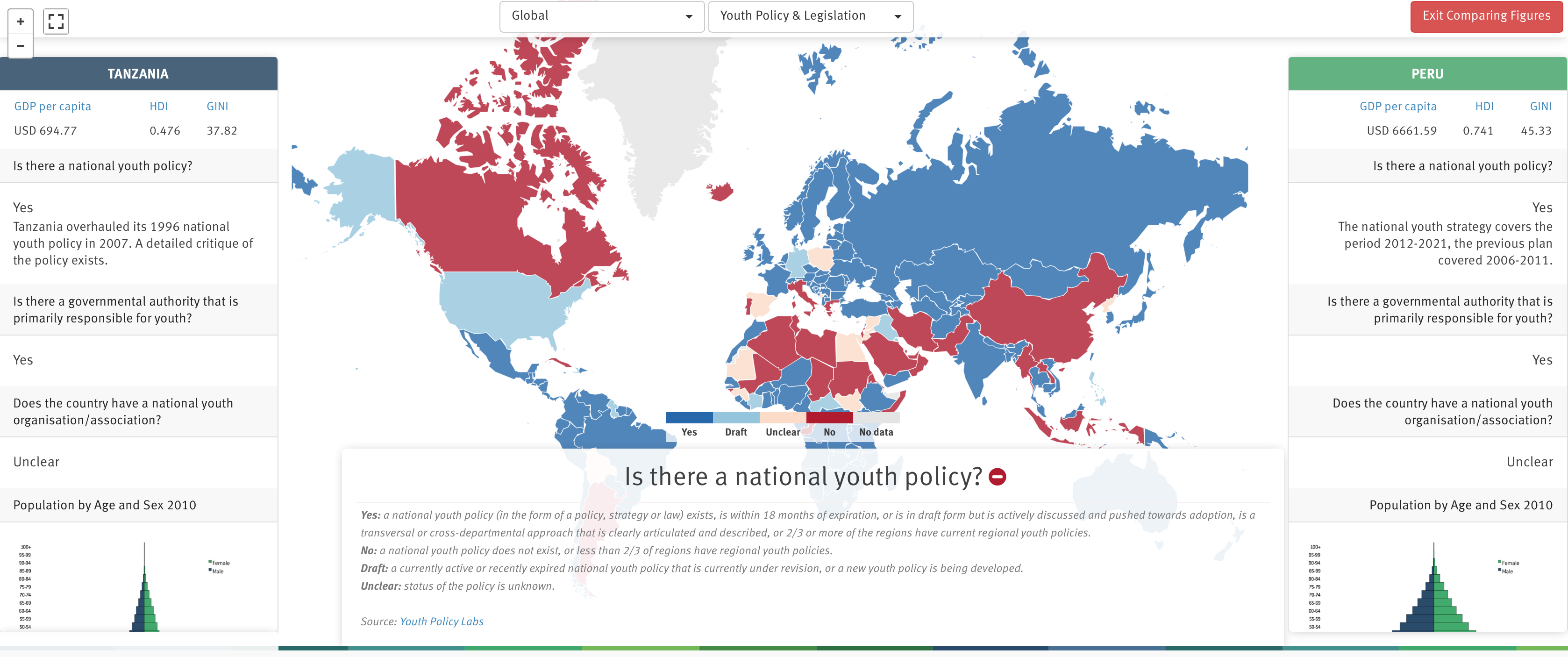The new fact sheet landing page of youthpolicy.org
