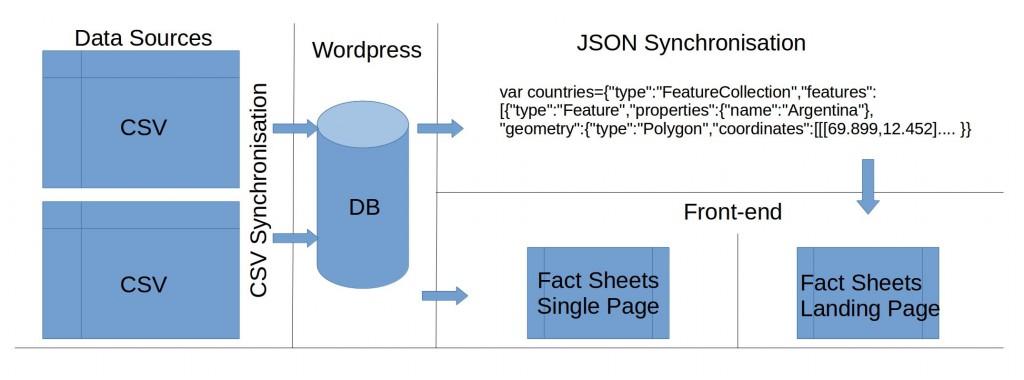 yp_data_flow